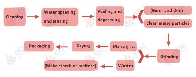 maize grits processing technology